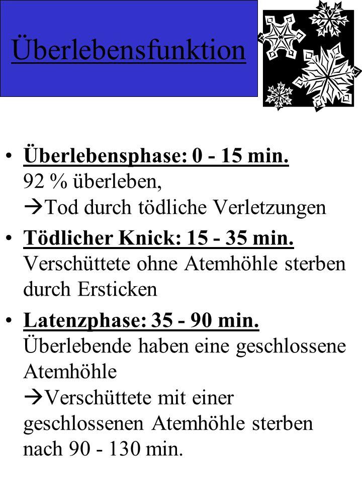 Der Tod wartet nur 15 Minuten!!!.Todesursachen beim Lawinenunfall: Akutes Ersticken ca.