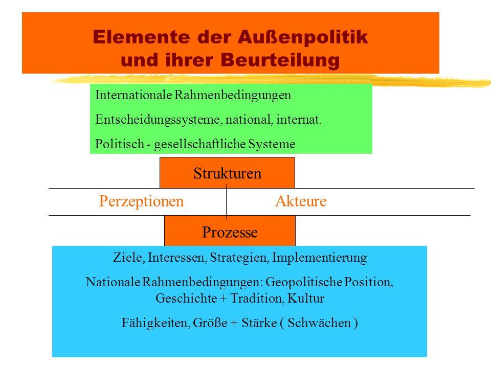 Elemente der Außenpolitik und ihrer Beurteilung Strukturen Prozesse PerzeptionenAkteure Internationale Rahmenbedingungen Entscheidungssysteme, nationa