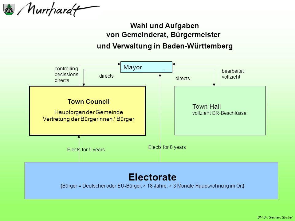 Electorate (Bürger = Deutscher oder EU-Bürger, > 18 Jahre, > 3 Monate Hauptwohnung im Ort) Town Council Hauptorgan der Gemeinde Vertretung der Bürgeri