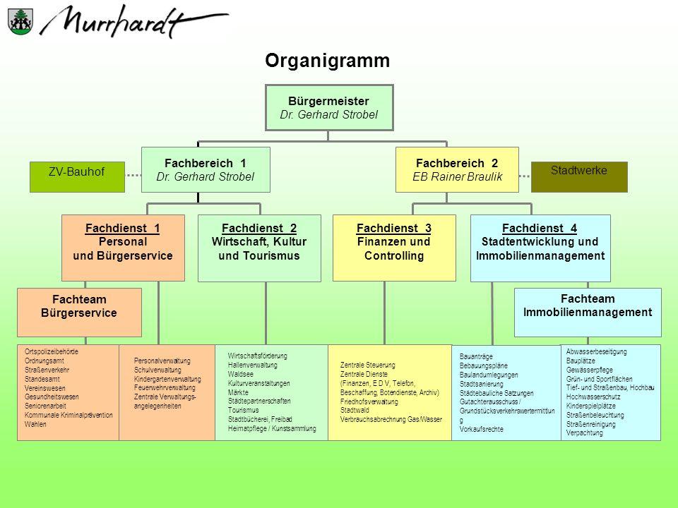 Organigramm Fachbereich 1 Dr. Gerhard Strobel Bürgermeister Dr. Gerhard Strobel Fachbereich 2 EB Rainer Braulik Fachdienst 4 Stadtentwicklung und Immo