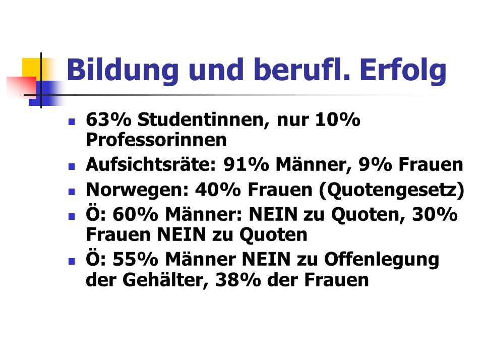 Bildung und berufl. Erfolg 63% Studentinnen, nur 10% Professorinnen Aufsichtsräte: 91% Männer, 9% Frauen Norwegen: 40% Frauen (Quotengesetz) Ö: 60% Mä