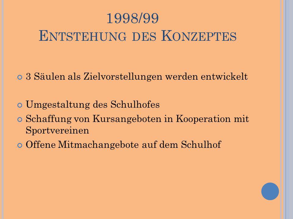 1998/99 E NTSTEHUNG DES K ONZEPTES 3 Säulen als Zielvorstellungen werden entwickelt Umgestaltung des Schulhofes Schaffung von Kursangeboten in Kooperation mit Sportvereinen Offene Mitmachangebote auf dem Schulhof
