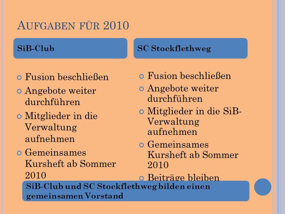 A UFGABEN FÜR 2010 Fusion beschließen Angebote weiter durchführen Mitglieder in die Verwaltung aufnehmen Gemeinsames Kursheft ab Sommer 2010 Fusion be