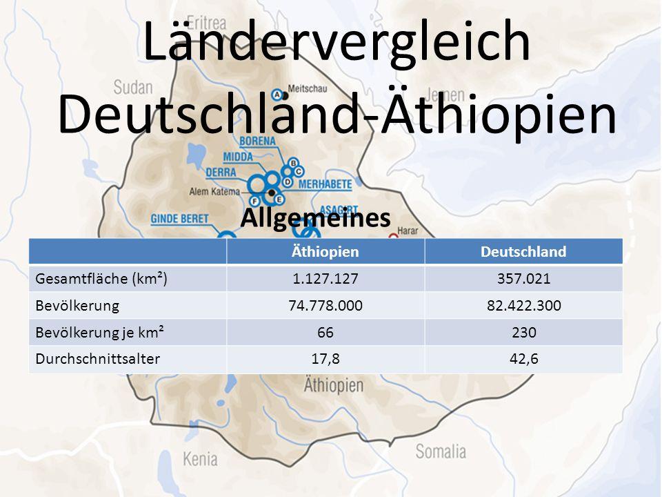 Ländervergleich Deutschland-Äthiopien Allgemeines ÄthiopienDeutschland Gesamtfläche (km²)1.127.127357.021 Bevölkerung74.778.00082.422.300 Bevölkerung