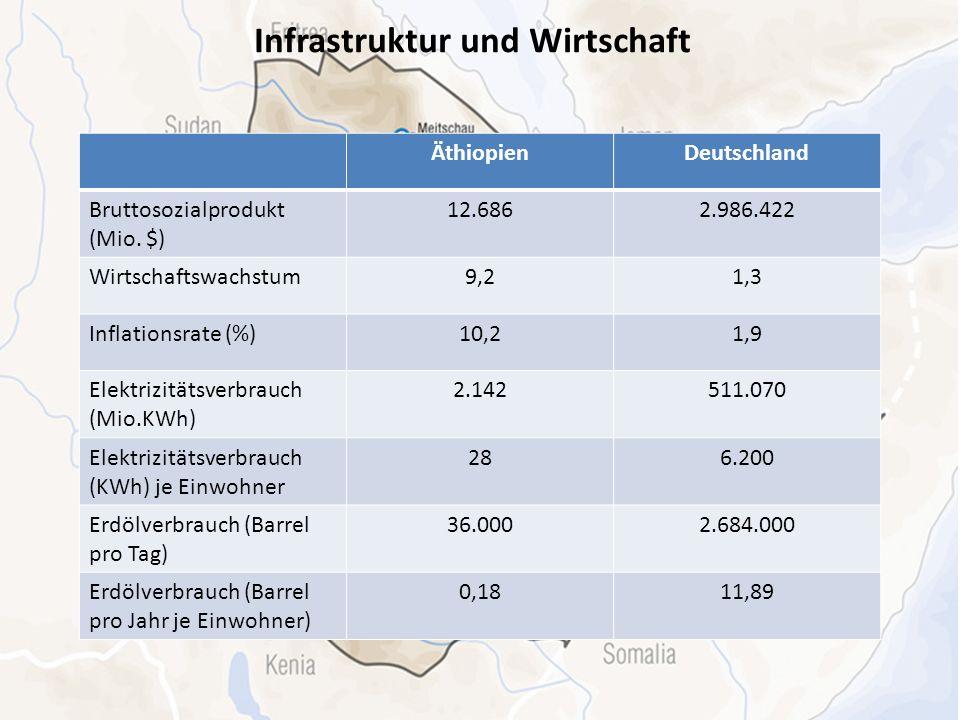 Infrastruktur und Wirtschaft ÄthiopienDeutschland Bruttosozialprodukt (Mio. $) 12.6862.986.422 Wirtschaftswachstum9,21,3 Inflationsrate (%)10,21,9 Ele