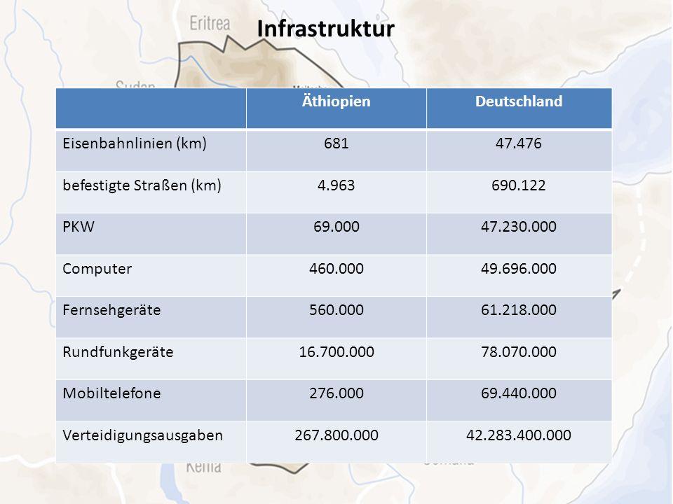 Infrastruktur ÄthiopienDeutschland Eisenbahnlinien (km)68147.476 befestigte Straßen (km)4.963690.122 PKW69.00047.230.000 Computer460.00049.696.000 Fer