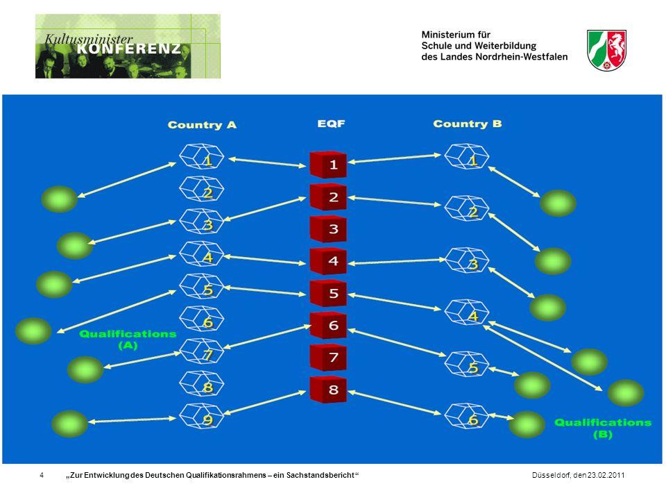 Zur Entwicklung des Deutschen Qualifikationsrahmens – ein Sachstandsbericht 5Düsseldorf, den 23.02.2011 Deskriptoren zur Beschreibung der Niveaus des EQR KenntnisseFertigkeitenKompetenzen Niveau 1 grundlegendes Allgemein- wissen grundlegende Fertigkeiten, die zur Ausführung einfacher Aufgaben erforderlich sind Arbeiten oder Lernen unter direkter Anleitung in einem vorstrukturierten Kontext Niveau 4 breites Spektrum an Theorie- und Faktenwissen in einem Arbeits- oder Lernbereich eine Reihe kognitiver und praktischer Fertigkeiten, die erforderlich sind, um Lösungen für spezielle Probleme in einem Arbeits- oder Lernbereich zu finden selbstständiges Tätigwerden innerhalb der Handlungsparameter von Arbeits- oder Lernkontexten, die in der Regel bekannt sind, sich jedoch ändern können Beaufsichtigung der Routinearbeit anderer Personen, wobei eine gewisse Verantwortung für die Bewertung und Verbesserung der Arbeits- oder Lernaktivitäten übernommen wird
