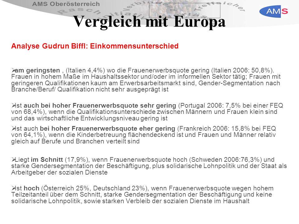 Vergleich mit Europa Analyse Gudrun Biffl: Einkommensunterschied am geringsten, (Italien 4,4%) wo die Frauenerwerbsquote gering (Italien 2006: 50,8%).