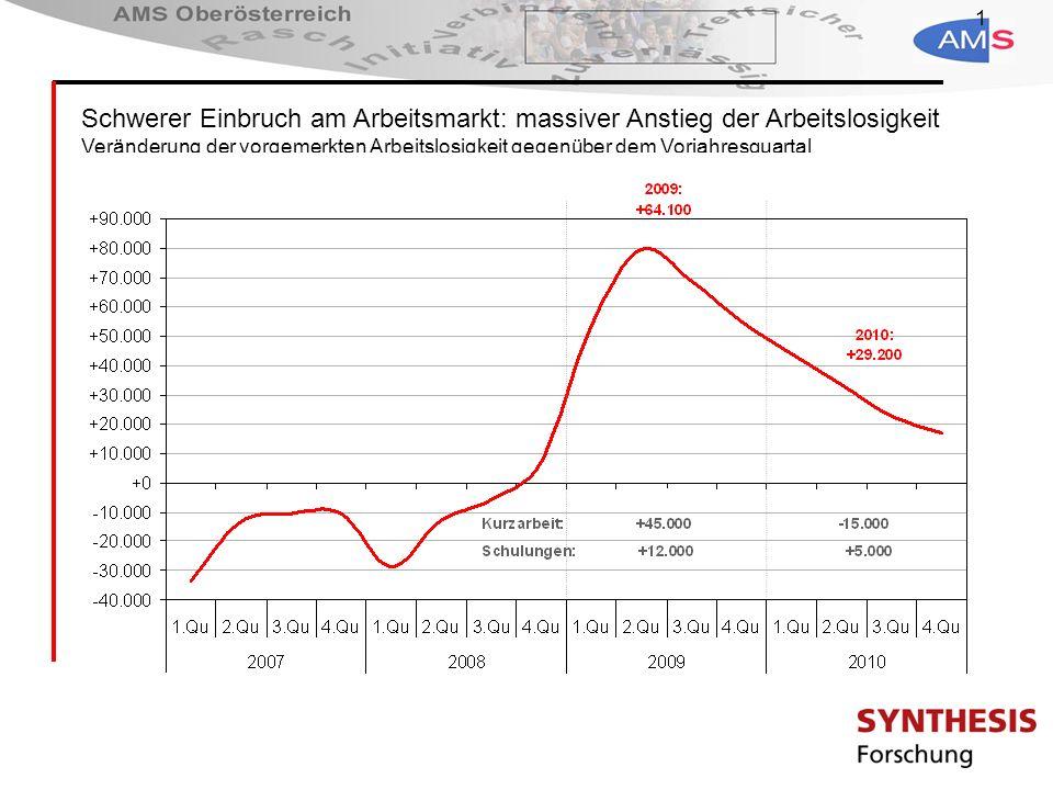 1 Schwerer Einbruch am Arbeitsmarkt: massiver Anstieg der Arbeitslosigkeit Veränderung der vorgemerkten Arbeitslosigkeit gegenüber dem Vorjahresquartal