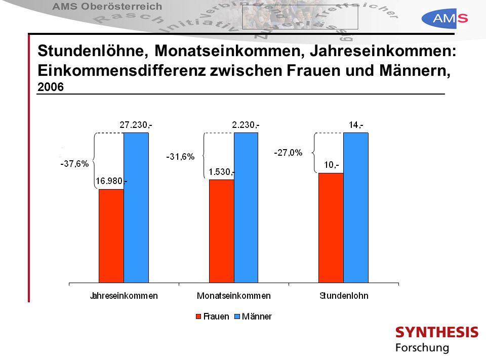 Stundenlöhne, Monatseinkommen, Jahreseinkommen: Einkommensdifferenz zwischen Frauen und Männern, 2006