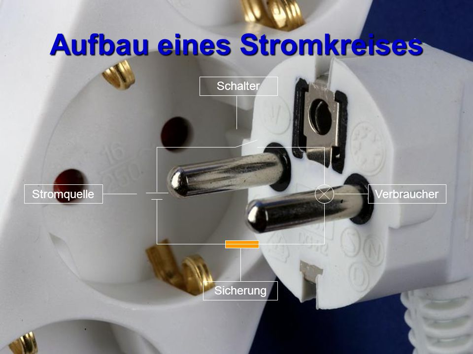 Aufbau eines Stromkreises Sicherung VerbraucherStromquelle Schalter