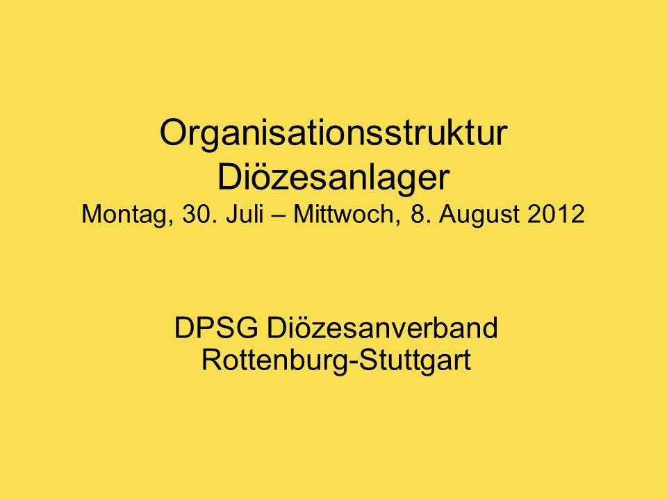 Lagerleitung 1 Person aus dem Diözesanvorstand (Tanja Leicht) + 2 weitere Person (Sandra Neubauer, Thomas Wölfle (TW)) Aufgaben der Lagerleitung sind: Gesamtverantwortung Wächter-Funktion Koordination der Bereiche
