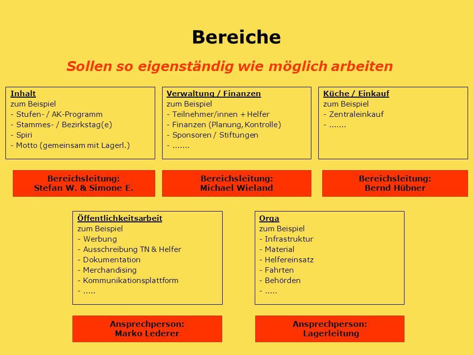 Bereiche Sollen so eigenständig wie möglich arbeiten Verwaltung / Finanzen zum Beispiel - Teilnehmer/innen + Helfer - Finanzen (Planung, Kontrolle) - Sponsoren / Stiftungen -.......