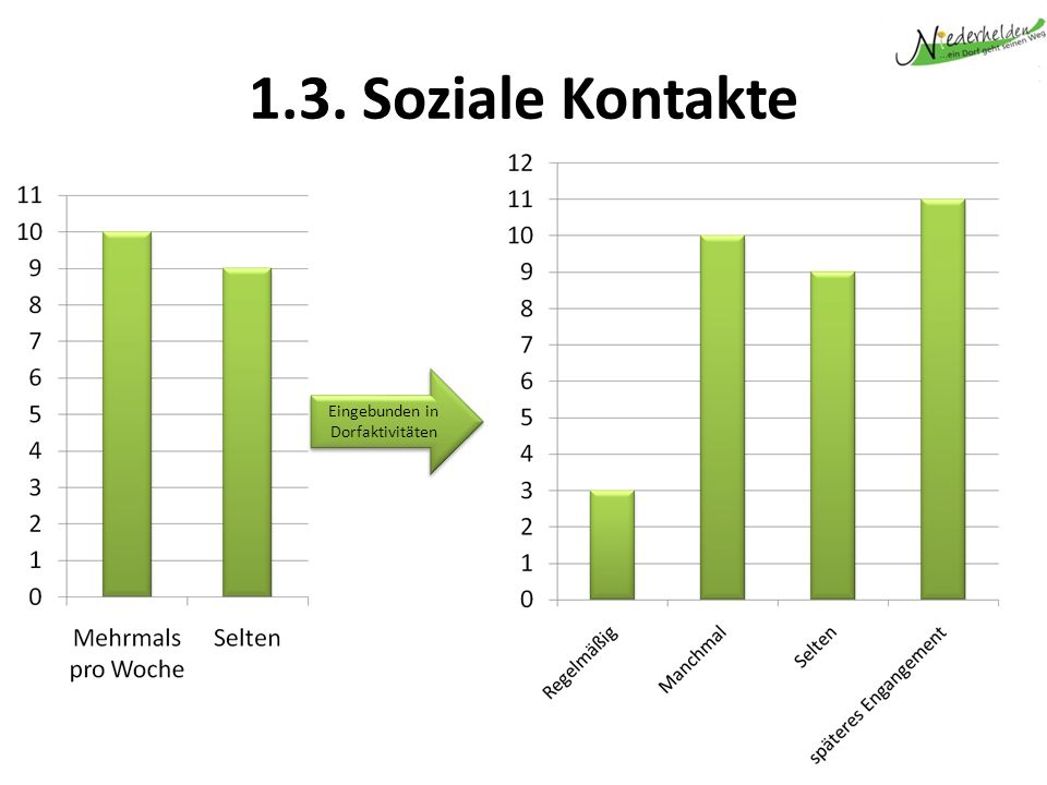 1.3. Soziale Kontakte Eingebunden in Dorfaktivitäten