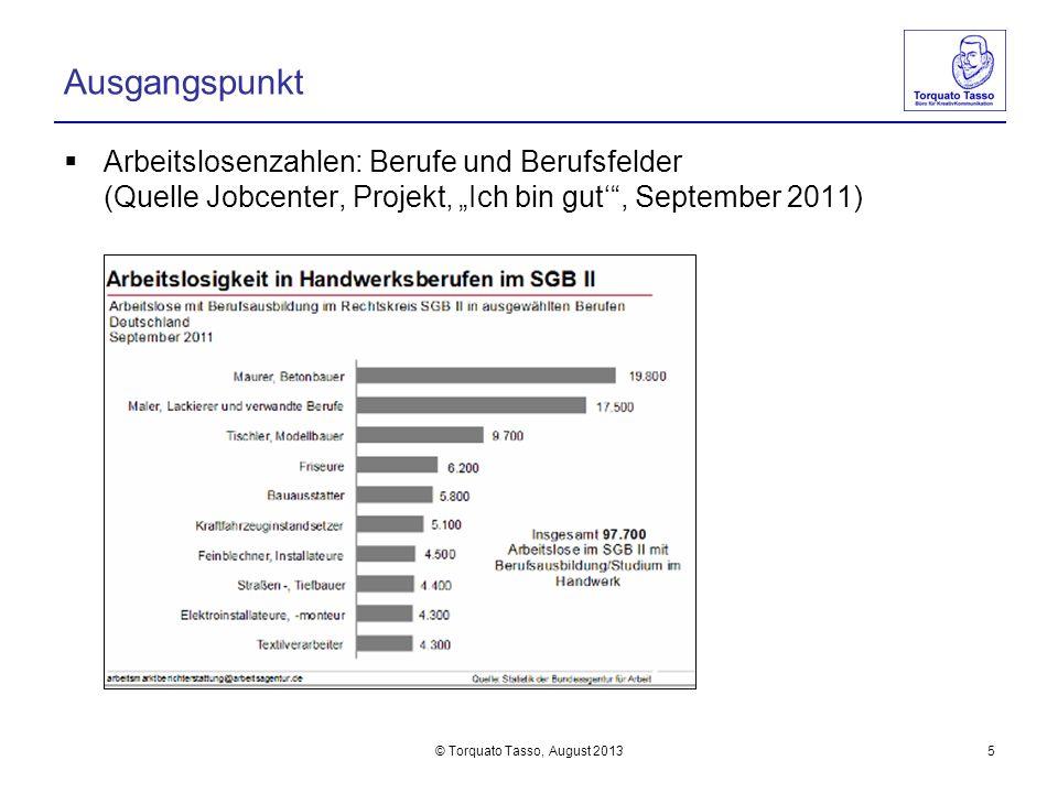 © Torquato Tasso, August 20135 Ausgangspunkt Arbeitslosenzahlen: Berufe und Berufsfelder (Quelle Jobcenter, Projekt Ich bin gut, September 2011)