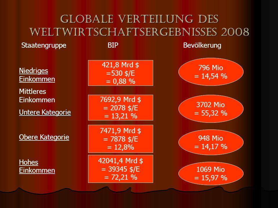 Globale Verteilung des Weltwirtschaftsergebnisses 2008 Staatengruppe BIP Bevölkerung Niedriges Einkommen Mittleres Einkommen Untere Kategorie Obere Ka