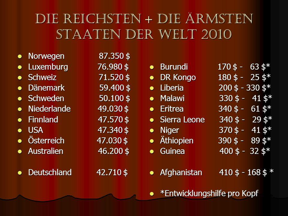 Die reichsten + die ärmsten staaten der welt 2010 Norwegen 87.350 $ Norwegen 87.350 $ Luxemburg 76.980 $ Luxemburg 76.980 $ Schweiz 71.520 $ Schweiz 7