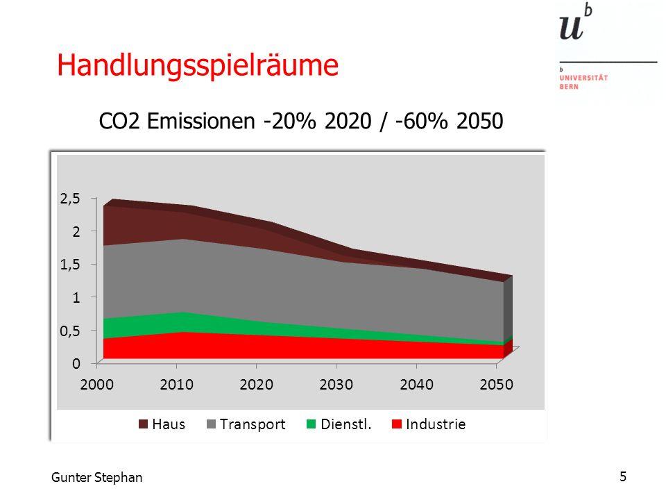 5Gunter Stephan Handlungsspielräume CO2 Emissionen -20% 2020 / -60% 2050