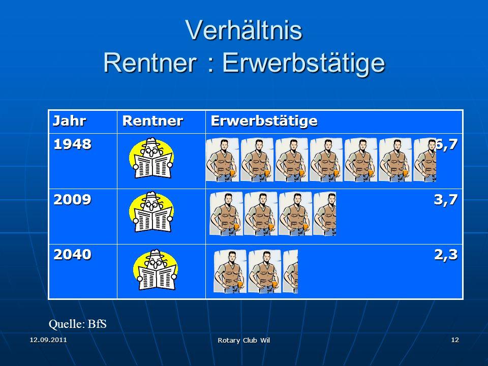 12.09.2011 Rotary Club Wil 12 Verhältnis Rentner : Erwerbstätige 2,32040 3,72009 6,71948ErwerbstätigeRentnerJahr Quelle: BfS