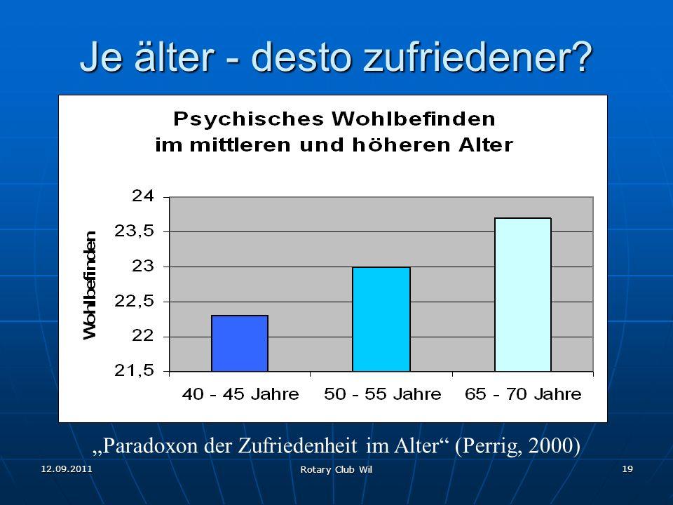 12.09.2011 Rotary Club Wil 19 Je älter - desto zufriedener? Paradoxon der Zufriedenheit im Alter (Perrig, 2000)