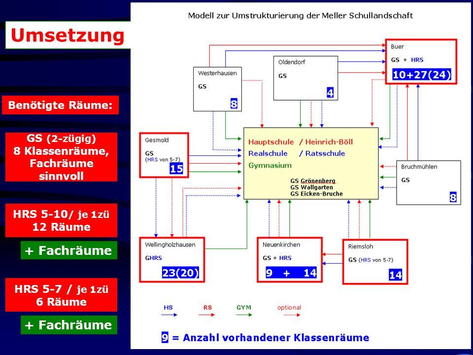 GS (2-zügig) 8 Klassenräume, Fachräume sinnvoll HRS 5-10 / je 1zü 12 Räume Benötigte Räume: + Fachräume HRS 5-7 / je 1zü 6 Räume + Fachräume Umsetzung