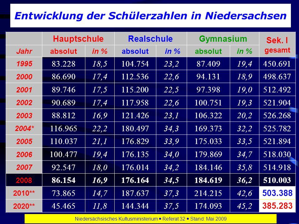 Niedersächsisches Kultusministerium Referat 32 Stand: Mai 2009 Entwicklung der Schülerzahlen in Niedersachsen HauptschuleRealschuleGymnasium Sek.