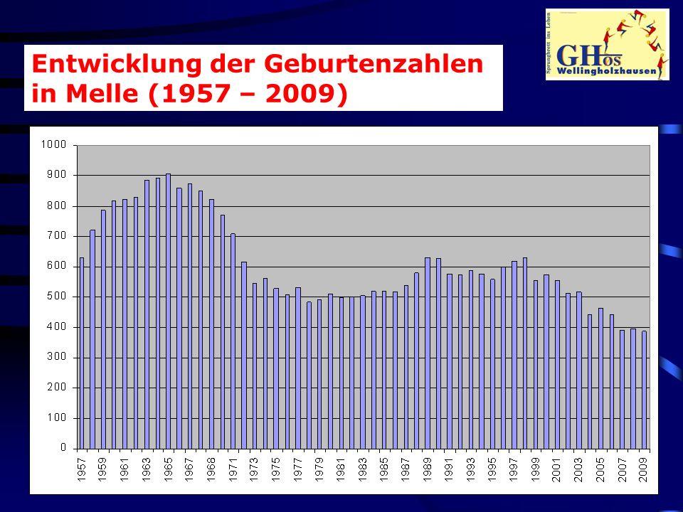 Entwicklung der Geburtenzahlen in Melle (1957 – 2009)