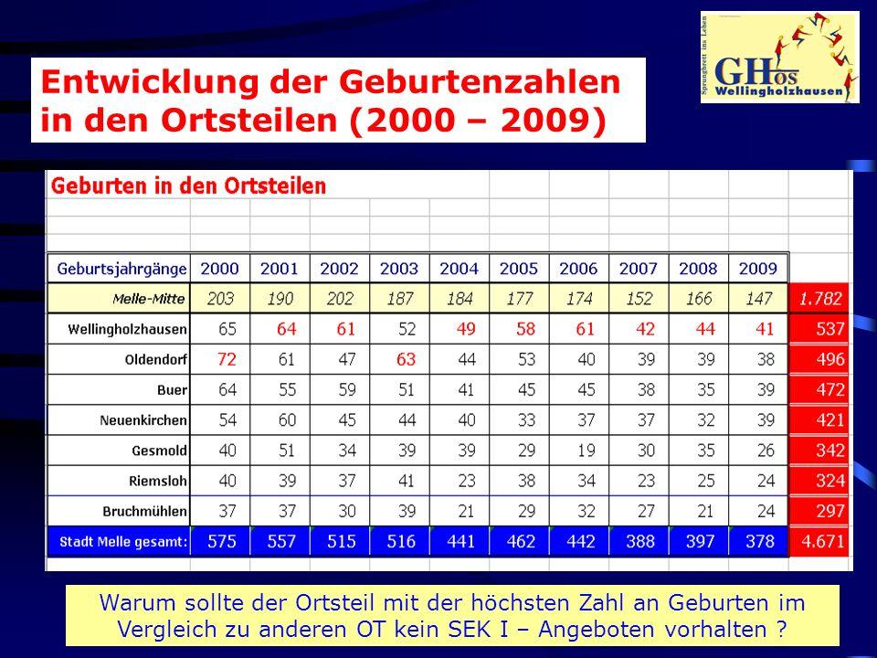 Entwicklung der Geburtenzahlen in den Ortsteilen (2000 – 2009) Warum sollte der Ortsteil mit der höchsten Zahl an Geburten im Vergleich zu anderen OT kein SEK I – Angeboten vorhalten