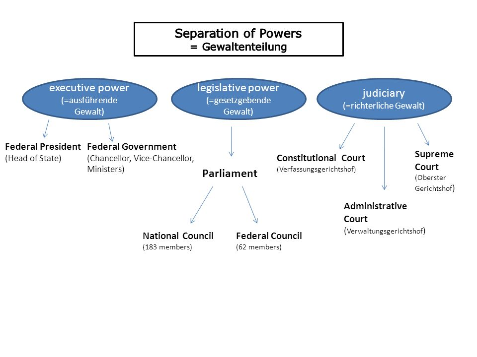 executive power (=ausführende Gewalt) legislative power (=gesetzgebende Gewalt) judiciary (=richterliche Gewalt) Federal President (Head of State) Federal Government (Chancellor, Vice-Chancellor, Ministers) Constitutional Court ( Verfassungsgerichtshof ) Administrative Court ( Verwaltungsgerichtshof ) Supreme Court (Oberster Gerichtshof ) Parliament National Council (183 members) Federal Council (62 members)
