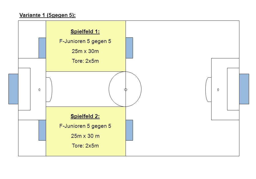 Spielfeld 1: F-Junioren 5 gegen 5 25m x 30m Tore: 2x5m Spielfeld 2: F-Junioren 5 gegen 5 25m x 30 m Tore: 2x5m Variante 1 (5gegen 5):