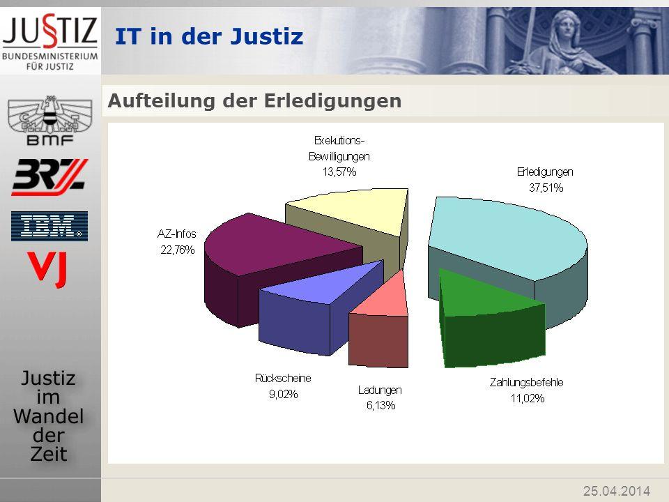IT in der Justiz 25.04.2014 Teilnehmer