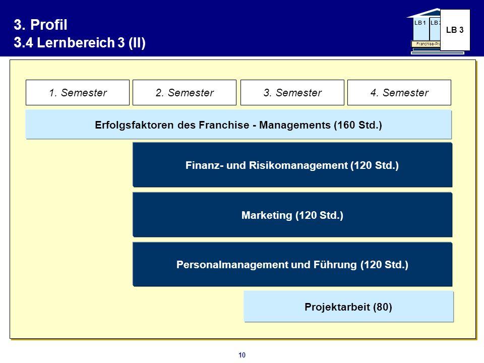 10 3. Profil 3.4 Lernbereich 3 (II) LB 1LB 2 Franchise-Praxis-Modul LB 3 Erfolgsfaktoren des Franchise - Managements (160 Std.) Finanz- und Risikomana