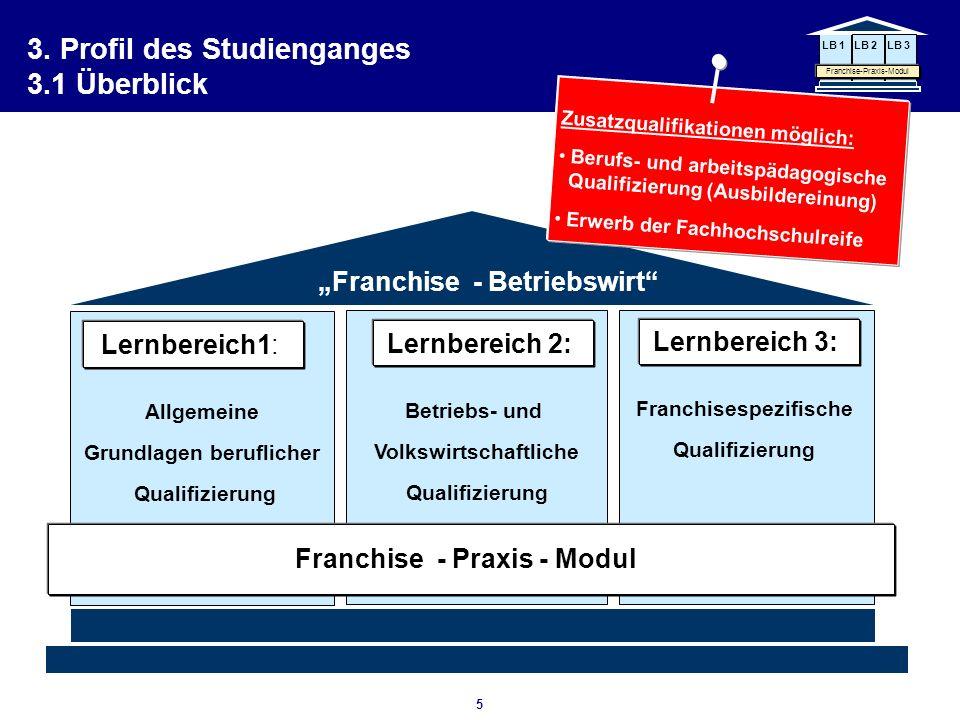 5 3. Profil des Studienganges 3.1 Überblick Allgemeine Grundlagen beruflicher Qualifizierung Franchise - Betriebswirt Betriebs- und Volkswirtschaftlic