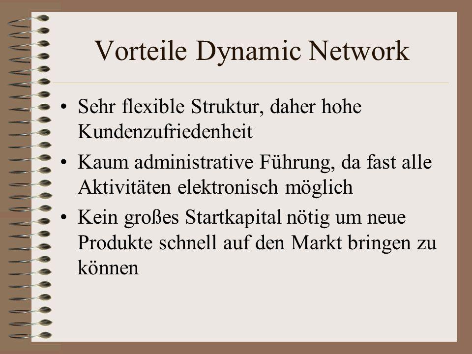 Vorteile Dynamic Network Sehr flexible Struktur, daher hohe Kundenzufriedenheit Kaum administrative Führung, da fast alle Aktivitäten elektronisch mög