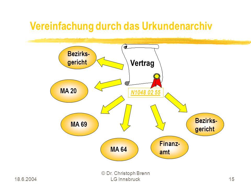 18.6.2004 © Dr. Christoph Brenn LG Innsbruck15 Vereinfachung durch das Urkundenarchiv Bezirks- gericht N1048 02 55 Vertrag MA 20 MA 69 MA 64 Finanz- a
