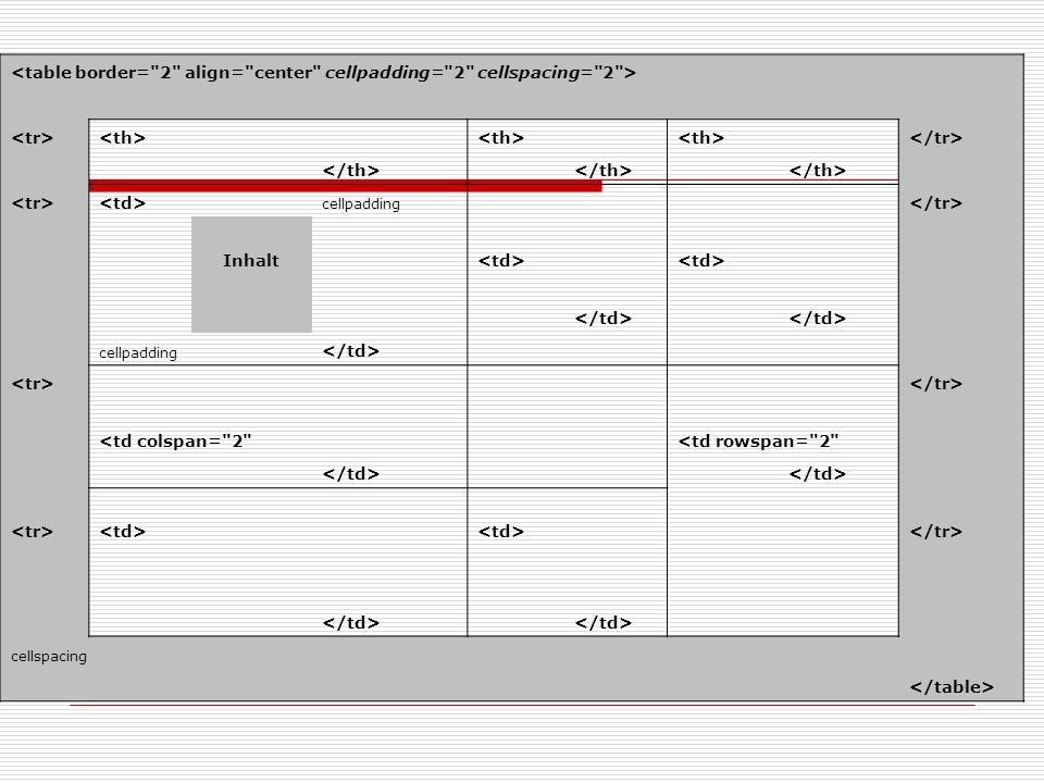 cellpadding Inhalt cellpadding <td colspan= 2 <td rowspan= 2 cellspacing