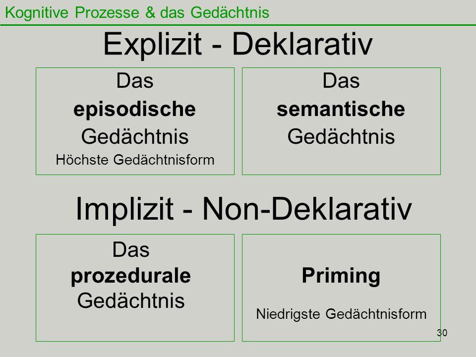 30 Explizit - Deklarativ Das episodische Gedächtnis Höchste Gedächtnisform Das semantische Gedächtnis Implizit - Non-Deklarativ Das prozedurale Gedäch