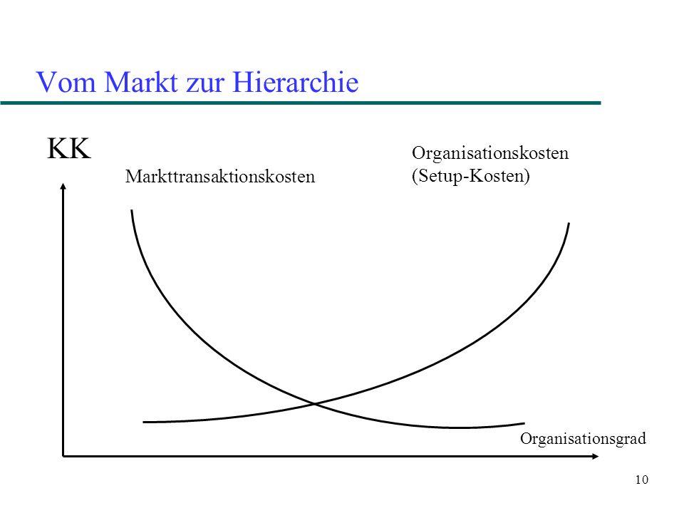 10 Vom Markt zur Hierarchie KK Markttransaktionskosten Organisationskosten (Setup-Kosten) Organisationsgrad