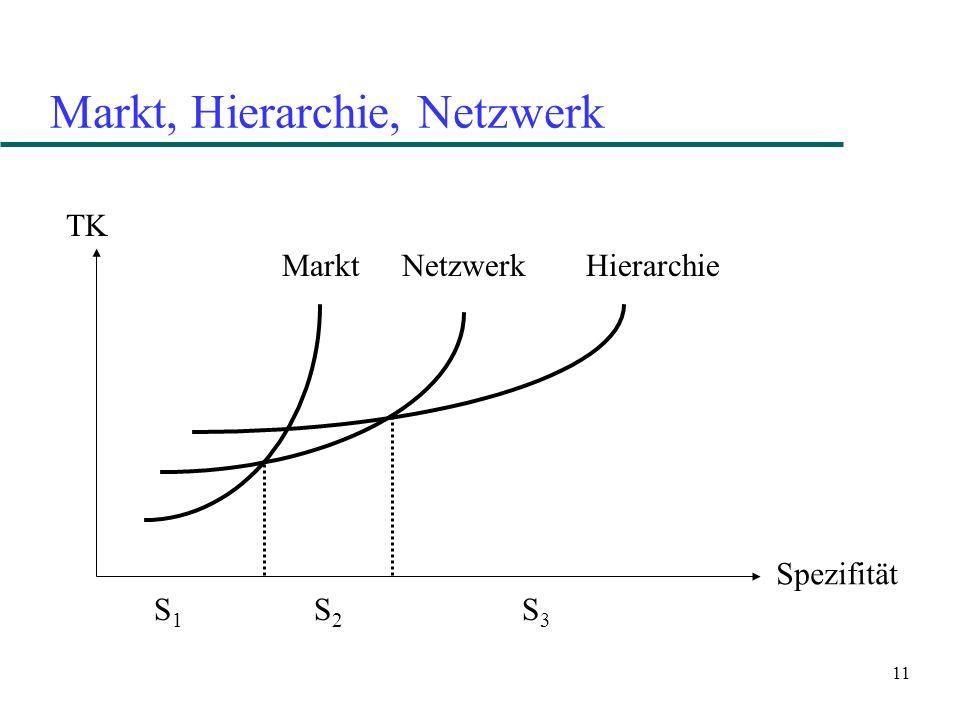 11 Markt, Hierarchie, Netzwerk TK Spezifität Markt NetzwerkHierarchie S1S1 S2S2 S3S3