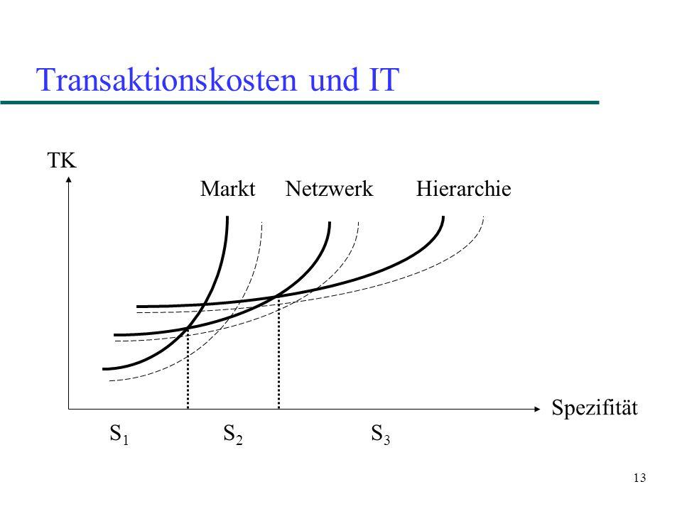 13 Transaktionskosten und IT TK Spezifität Markt NetzwerkHierarchie S1S1 S2S2 S3S3