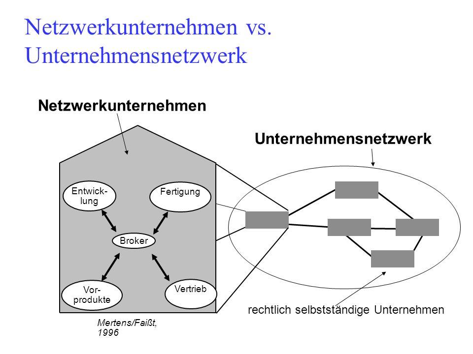 Netzwerkunternehmen vs. Unternehmensnetzwerk Broker Entwick- lung Fertigung Vor- produkte Vertrieb Mertens/Faißt, 1996 rechtlich selbstständige Untern