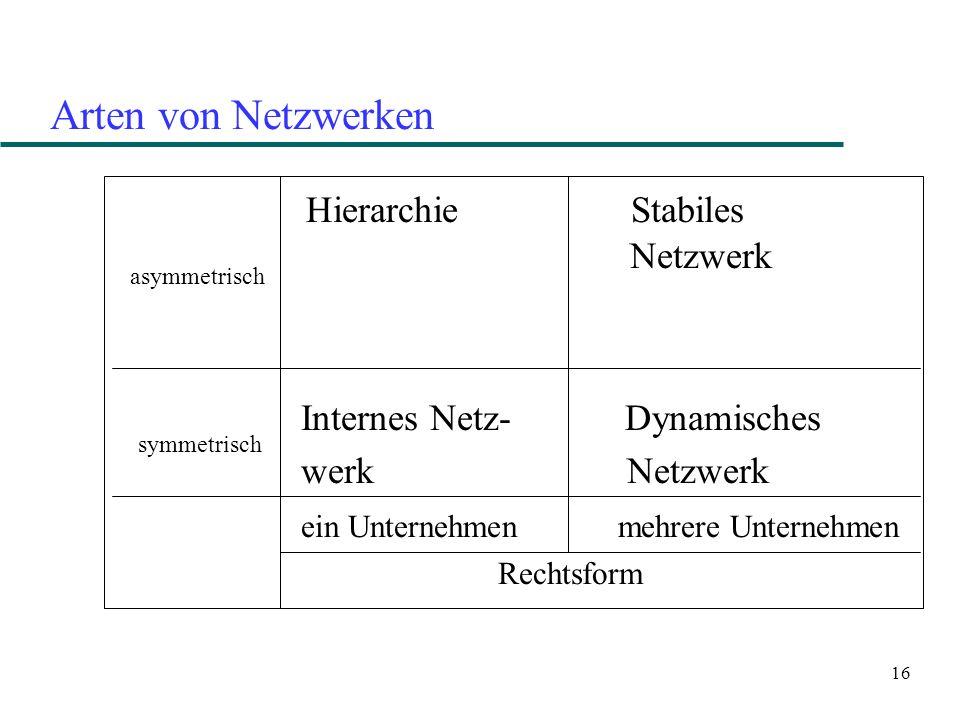 16 Arten von Netzwerken Hierarchie Stabiles Netzwerk Internes Netz- Dynamisches werk Netzwerk ein Unternehmen mehrere Unternehmen Rechtsform asymmetri