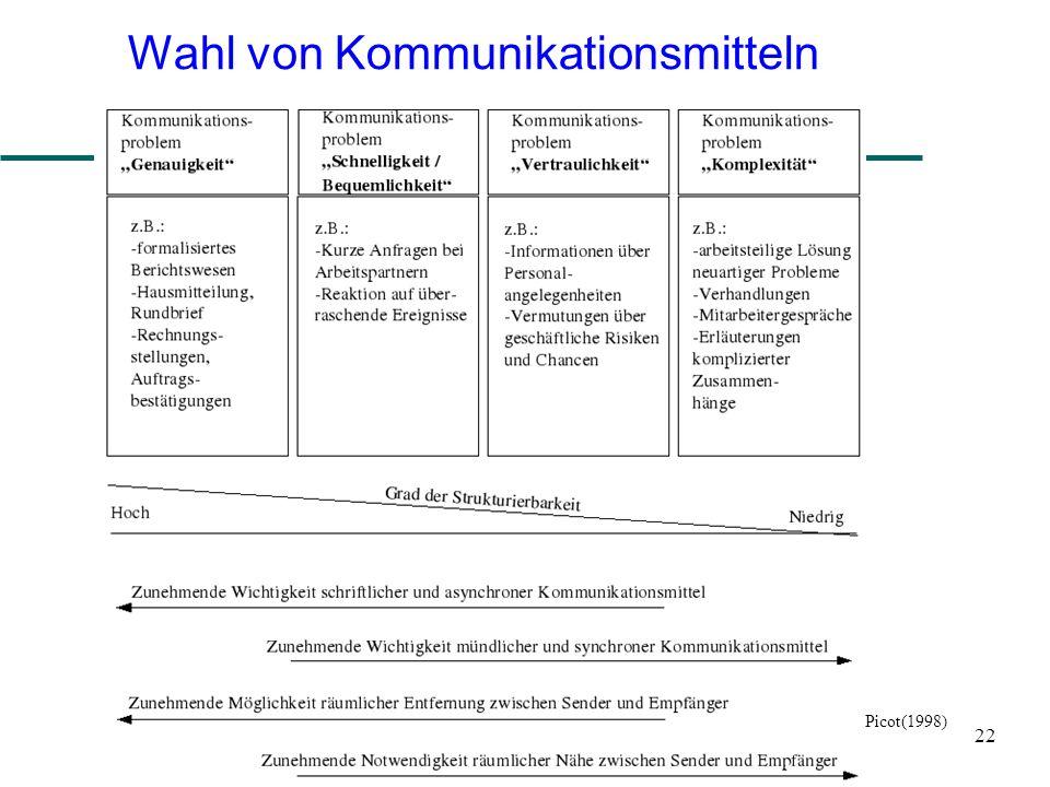 22 Wahl von Kommunikationsmitteln Picot(1998)