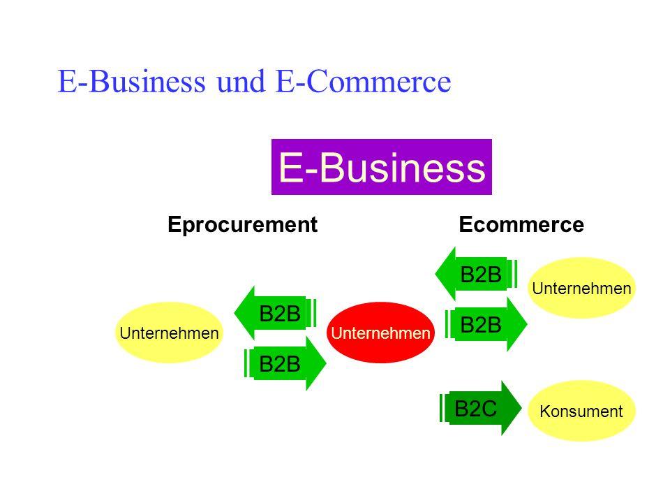 E-Business und E-Commerce Unternehmen EprocurementEcommerce E-Business Unternehmen B2B Unternehmen B2B Konsument B2C
