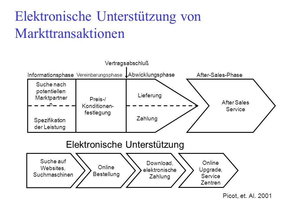 Elektronische Unterstützung von Markttransaktionen Suche nach potentiellen Marktpartner n Spezifikation der Leistung Preis-/ Konditionen- festlegung L