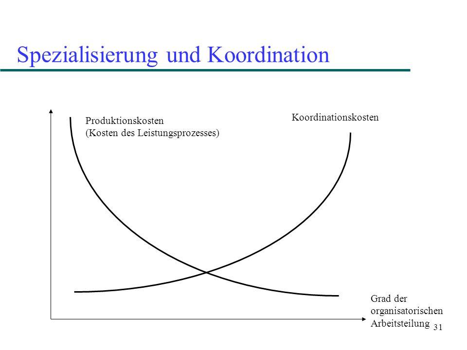 31 Spezialisierung und Koordination Grad der organisatorischen Arbeitsteilung Produktionskosten (Kosten des Leistungsprozesses) Koordinationskosten