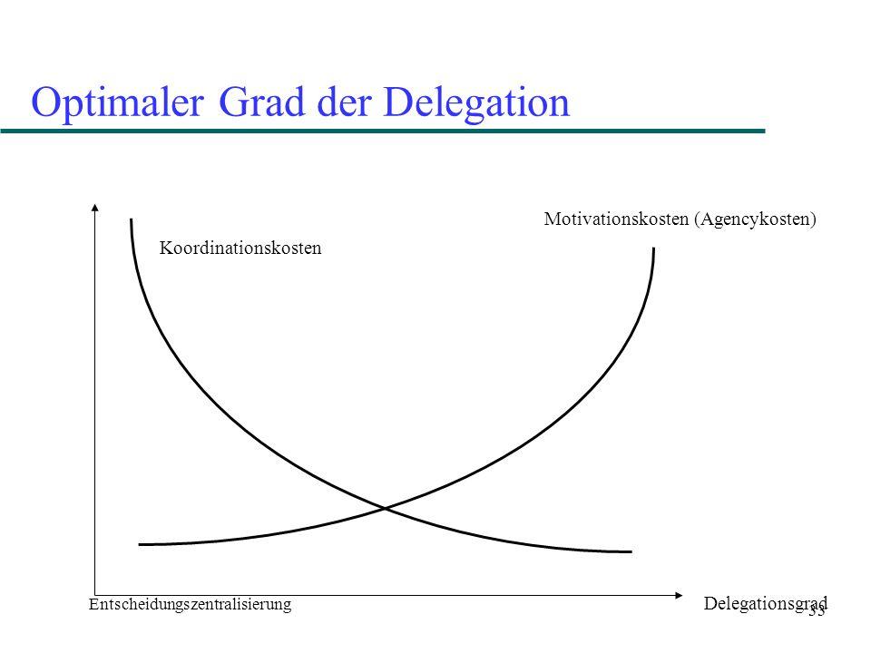 33 Optimaler Grad der Delegation Entscheidungszentralisierung Delegationsgrad Koordinationskosten Motivationskosten (Agencykosten)