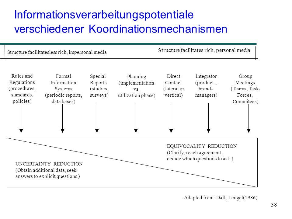 38 Informationsverarbeitungspotentiale verschiedener Koordinationsmechanismen Structure facilitatesless rich, impersonal media Structure facilitates r