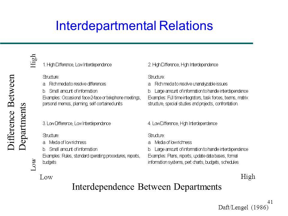 41 Interdepartmental Relations Interdependence Between Departments Difference Between Departments High Low High Daft/Lengel (1986)