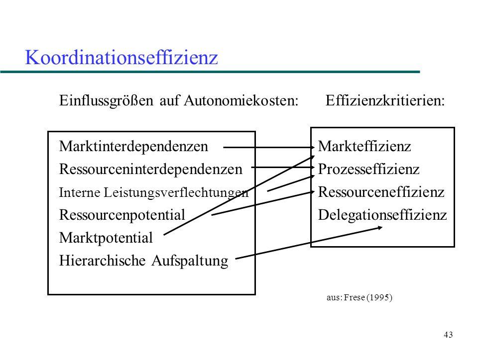 43 Koordinationseffizienz Einflussgrößen auf Autonomiekosten: Effizienzkritierien: Marktinterdependenzen Markteffizienz Ressourceninterdependenzen Pro